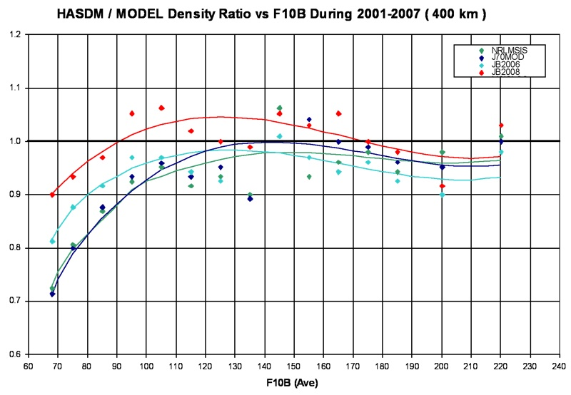 Figure 1. HASDM-to-Model density ratios at 400km altitude as a function of F10B