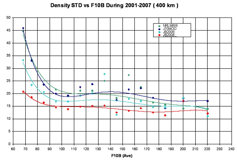 Figure 2. Density percentage errors (1 standard deviation) from model density values at 400 km altitude compared to HASDM density values.