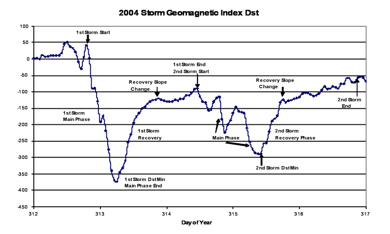 Figure 4. A multiple storm during 2004, showing the different storm events.