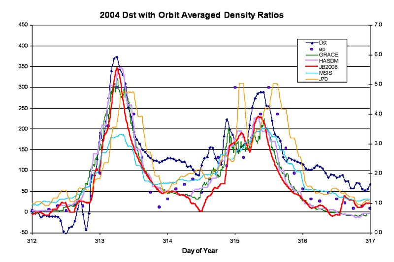 Figure 5. Major 2004 storms with Dst, ap (left scale) , and density (Rho) ratios displayed. The density ratios are based on orbit averaged model density values / GRACE 2004 density average.