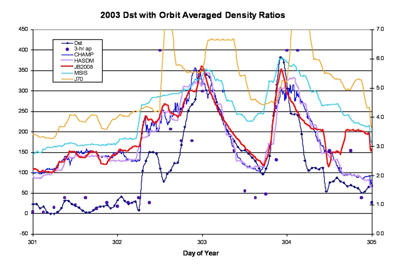 Figure 6. Major 2003 storms with Dst, ap (left scale), and density (Rho) ratios displayed. The density ratios are based on orbit averaged model density values / CHAMP 2003 density average.